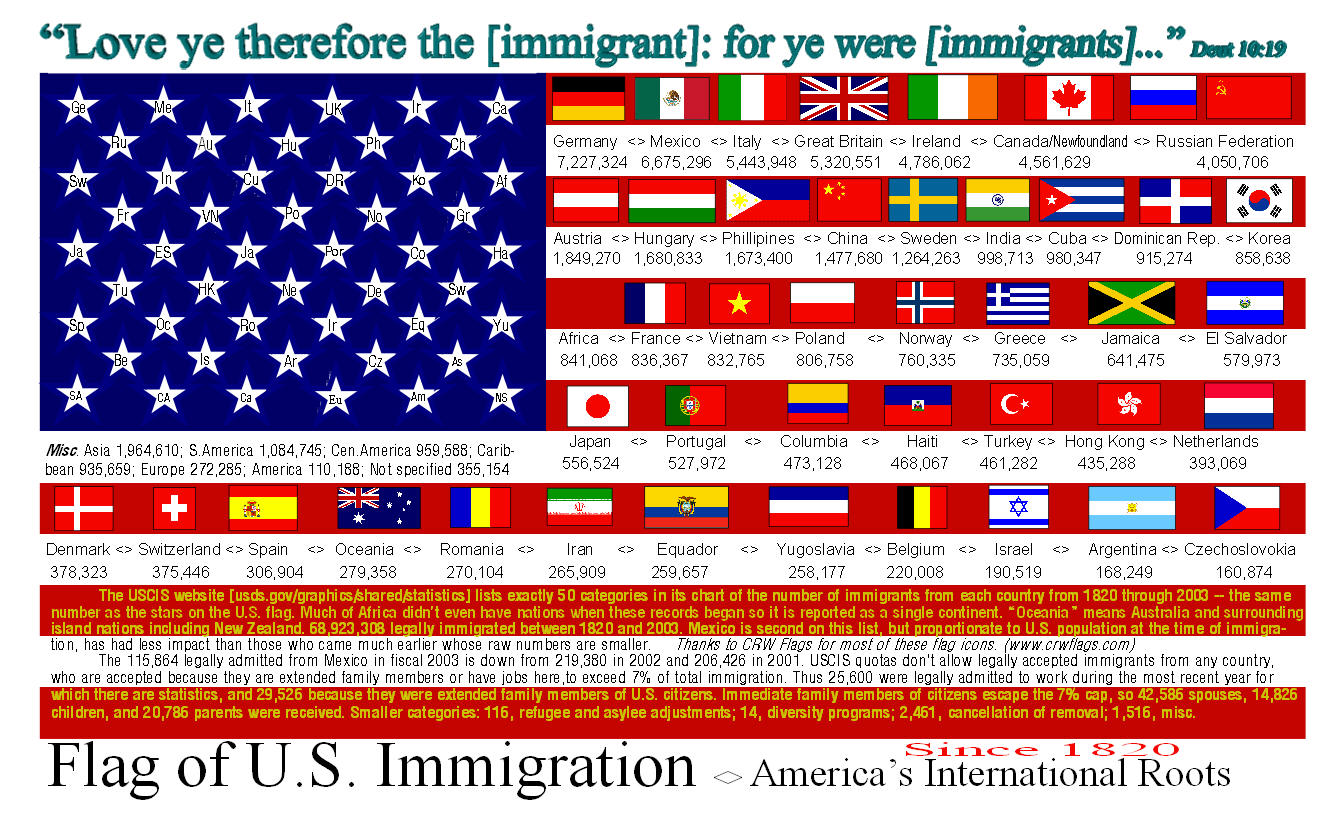 immigration in america In depth immigration pressure has increased in dc to address the future of immigrants in the us seeking the american dream, especially those brought to this country as children.